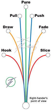 Hook Draw Fade - Traiettorie del golf