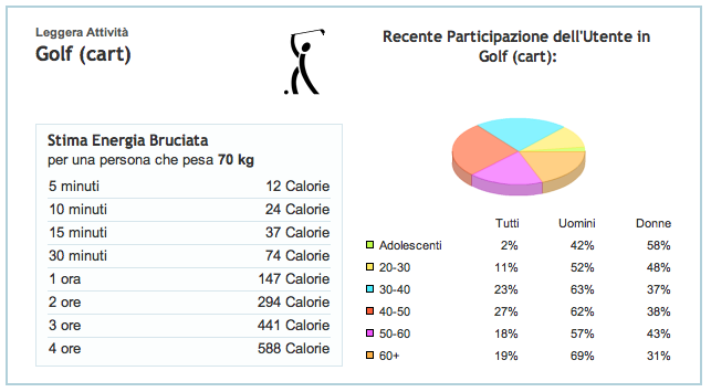 Golf e Calorie con il cart