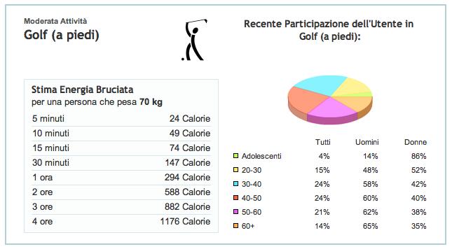 Golf e Calorie a piedi