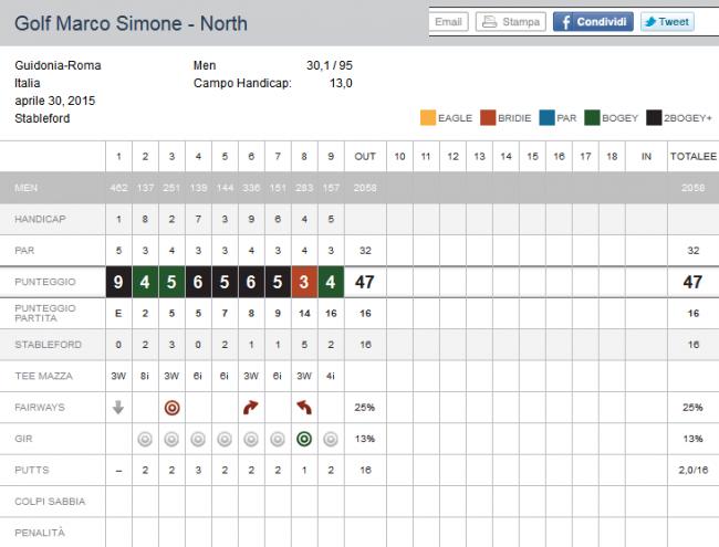 Primo Score